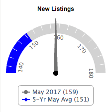 New Listing Graph